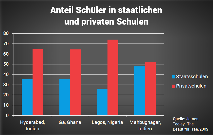 anteil-staat-privat